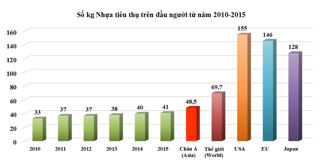Tổng quan ngành nhựa 2010 – 2016